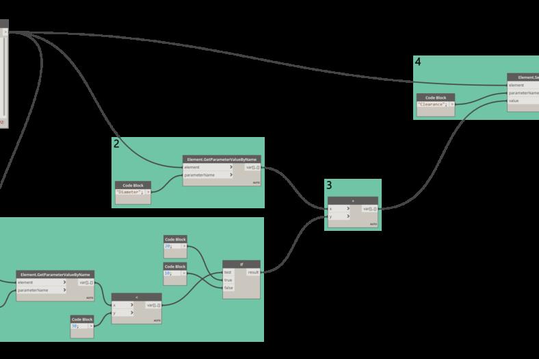 Przykład użycia węzła if dodoboru parametru.